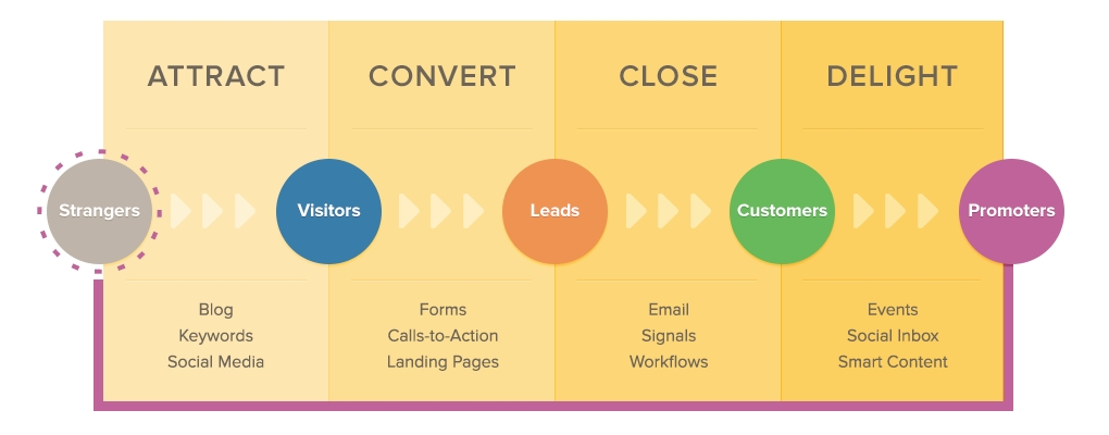 I 4 step dell'inbound marketing